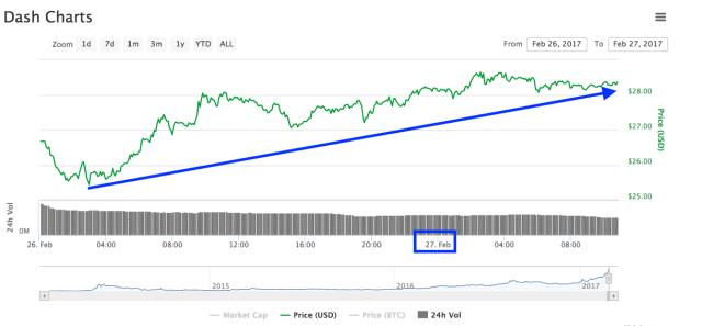 Dash-Chart-27-02-17