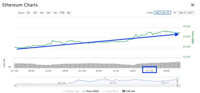 Ethereum-Chart-27-02-17