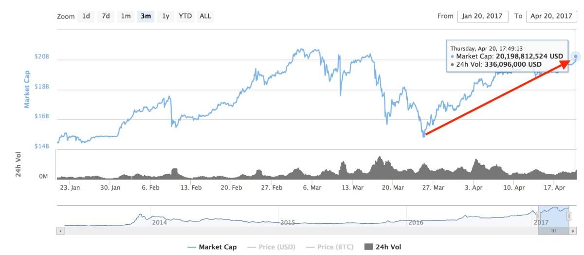 Bitcoin vuelve a superar los 20 mil millones de dólares en mercado de capitalización