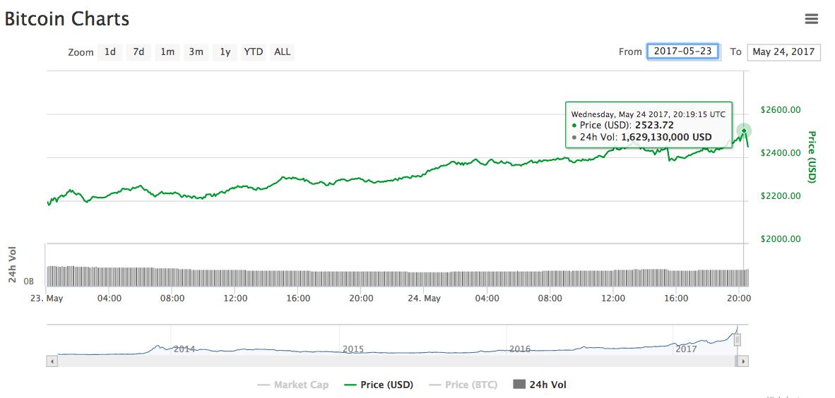Bitcoin superó los 2500 dólares y su mercado de capitalización alcanzó los 40 mil millones dólares