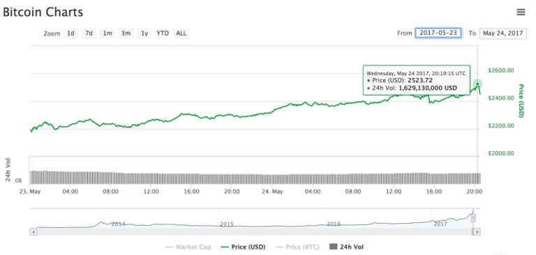 Bitcoin superó los 2500 dólares y su mercado de capitaliza