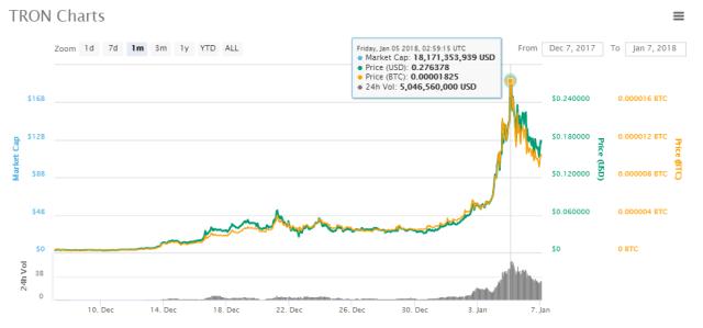 Evoluci%C3%B3n precio TRON 2 - ¿Qué es TRON (TRX)? Criptomoneda china que ha captado gran atención del publico