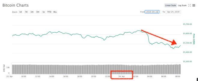 bitcoin caida coinmarketcap