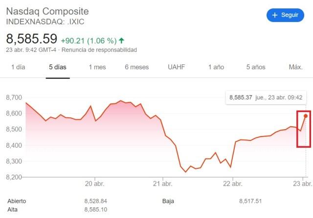 Evolución índice NASDAQ para el 23 de abril