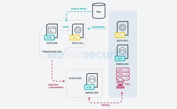 computadoras-Latinoamerica-malware-cripto