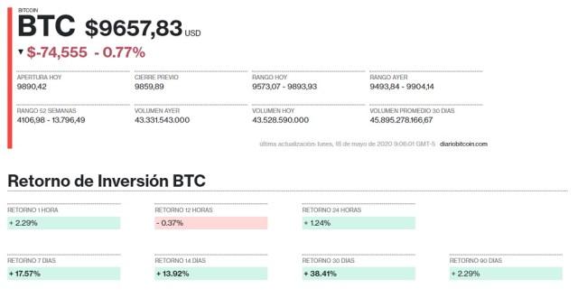 Evolución precio Bitcoin 18 de mayo
