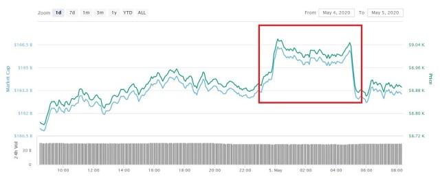 Precio Bitcoin 5 de mayo