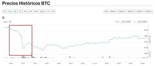Evolución en el precio de Bitcoin para este 12 de junio. Imagen de CriptoMercados DiarioBitcoin