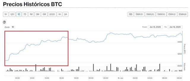 Evolución en el precio de Bitcoin este 16 de junio. Imagen de CriptoMercados DiarioBitcoin