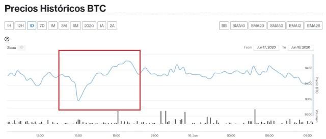Evolución precio Bitcoin este 18 de junio. Imagen de CriptoMercados DiarioBitcoin