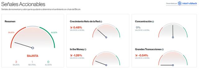 Señales accionables para el mercado Bitcoin este 18 de junio. Imagen de CriptoMercados DiarioBitcoin