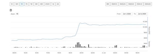 bitcoin 2 junio