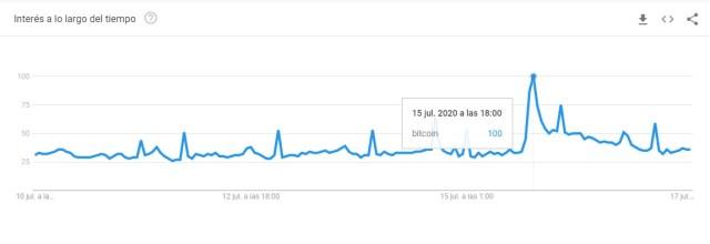 aumento-busquedas-bitcoin-twitter