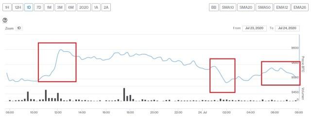 Evolución precio de Bitcoin este 24 de julio. Imagen de CriptoMercados DiarioBitcoin