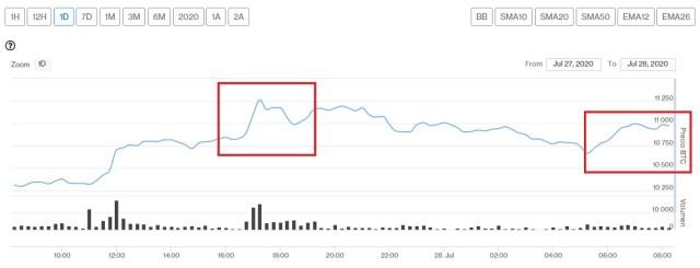 Evolución precio de Bitcoin este 28 de julio. Imagen de CriptoMercados DiarioBitcoin