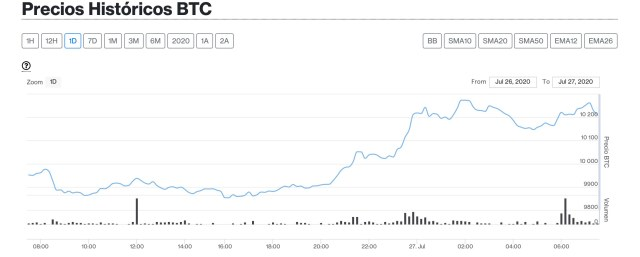 bitcoin 27 julio
