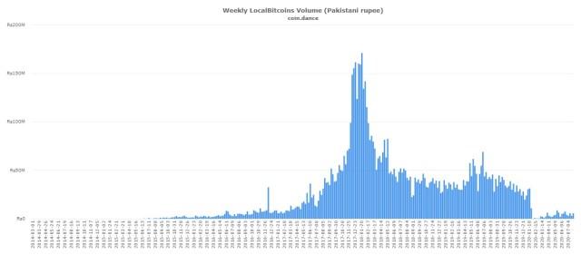 Comercio Bitcoin en Pakistán