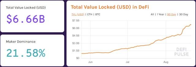 DeFi crecimiento total valor bloqueado