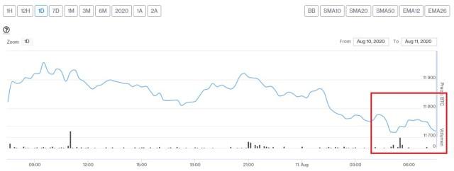 Evolución precio de Bitcoin este 11 de agosto. Imagen de CriptoMercados DiarioBitcoin
