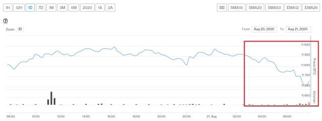 Evolución precio de Bitcoin este 21 de agosto. Imagen de CriptoMercados DiarioBitcoin
