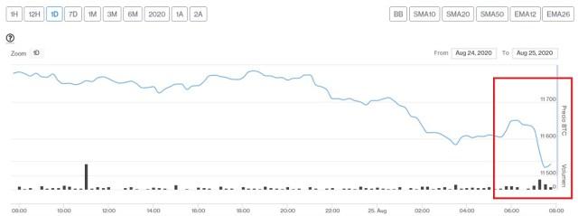 Evolución precio de Bitcoin este 25 de agosto. Imagen de CriptoMercados DiarioBitcoin