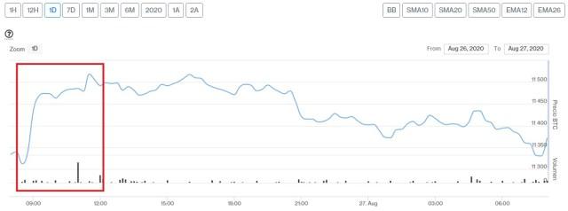 Evolución precio de Bitcoin este 27 de agosto. Imagen de CriptoMercados DiarioBitcoin