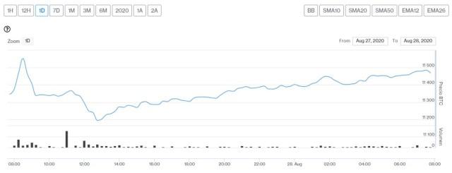 Evolución precio de Bitcoin este 28 de agosto. Imagen de CriptoMercados DiarioBitcoin