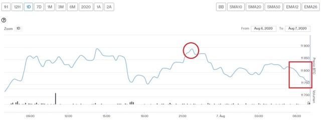 Evolución precio de Bitcoin este 7 de agosto. Imagen de CriptoMercados DiarioBitcoin