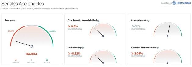 Señales accionables para Bitcoin este 3 de agosto. Imagen de CriptoMercados DiarioBitcoin