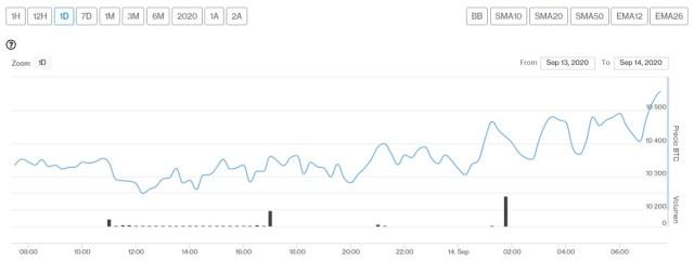 Evolución precio de Bitcoin este 14 de septiembre. Imagen de CriptoMercados DiarioBitcoin
