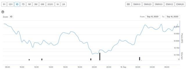 Evolución precio de Bitcoin este 16 de septiembre. Imagen de CriptoMercados DiarioBitcoin