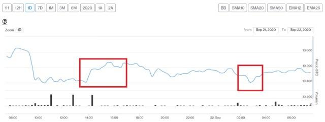 Evolución precio de Bitcoin este 22 de septiembre. Imagen de CriptoMercados DiarioBitcoin