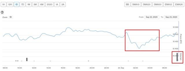 Evolución precio de Bitcoin este 23 de septiembre. Imagen de CriptoMercados DiarioBitcoin