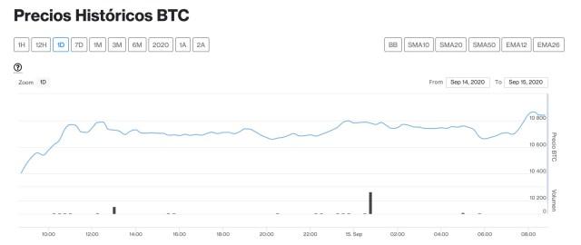 bitcoin 15 de septiembre