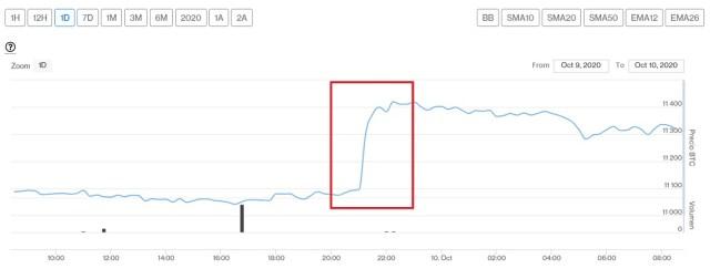Evolución precio de Bitcoin este 10 de octubre. Imagen de CriptoMercados DiarioBitcoin