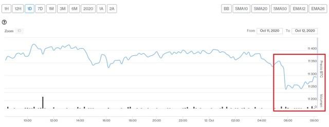 Evolución precio de Bitcoin este 12 de octubre. Imagen de CriptoMercados DiarioBitcoin