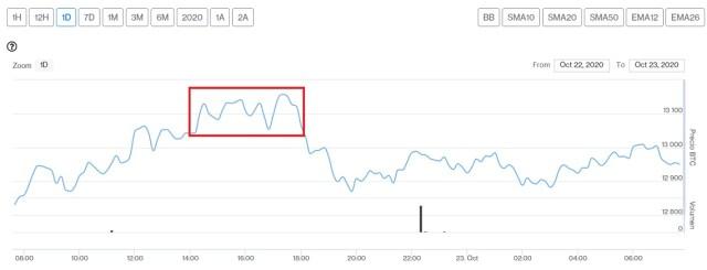 Evolución precio de Bitcoin este 23 de octubre. Imagen de CriptoMercados DiarioBitcoin