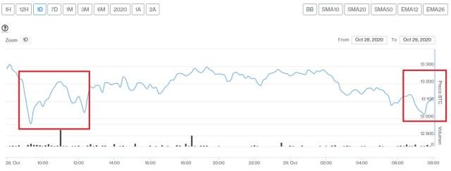 Evolución precio de Bitcoin este 29 de octubre. Imagen de CriptoMercados DiarioBitcoin