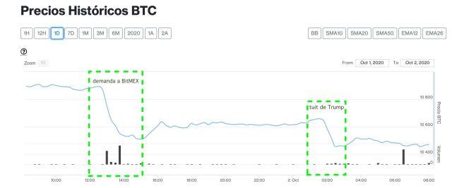 criptomercados bitcoin hoy