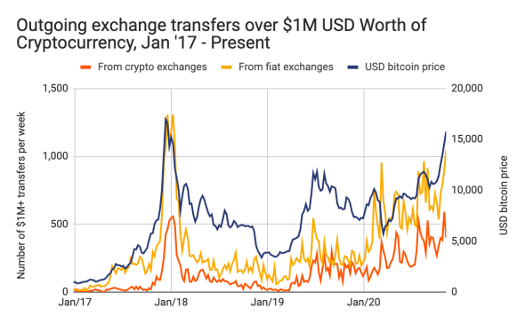 aumento de precios Bitcoin