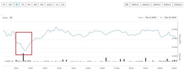 Evolución precio de Bitcoin este 10 de noviembre. Imagen de CriptoMercados DiarioBitcoin