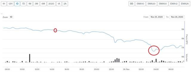 Evolución precio de Bitcoin este 26 de noviembre