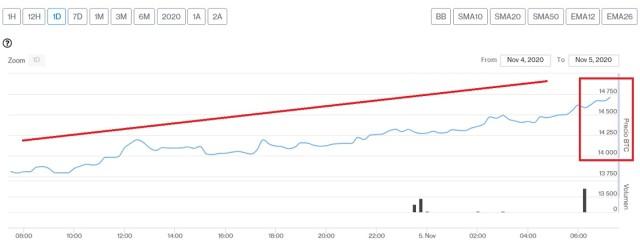 Evolución precio de Bitcoin este 5 de noviembre. Imagen de CriptoMercados DiarioBitcoin