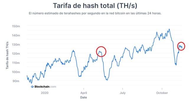 Cambios en los niveles de HASH presentes en la red Bitcoin. Imagen de Blockchain.com