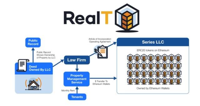 Modelo de operaciones manejado por RealT