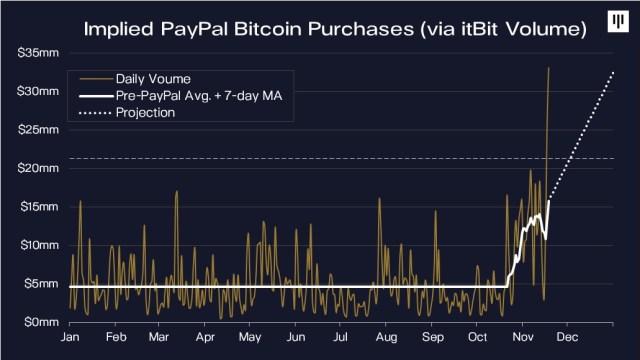 mercado paypal bitcoin