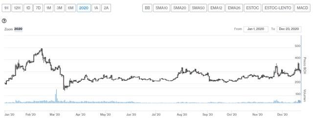 Evolución precio de Bitcoin Cash en 2020