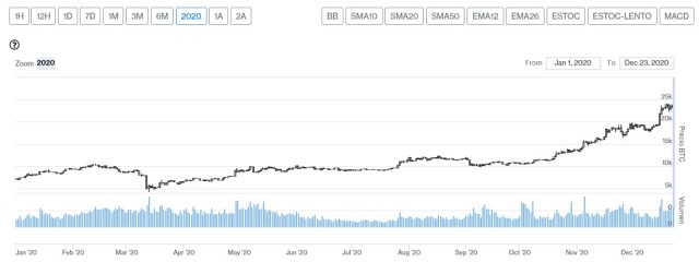 Evolución precio de Bitcoin en 2020