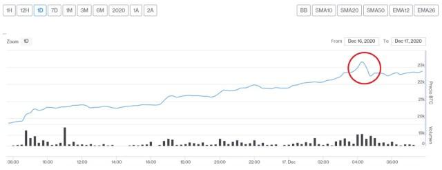 Evolución precio de Bitcoin este 17 de diciembre