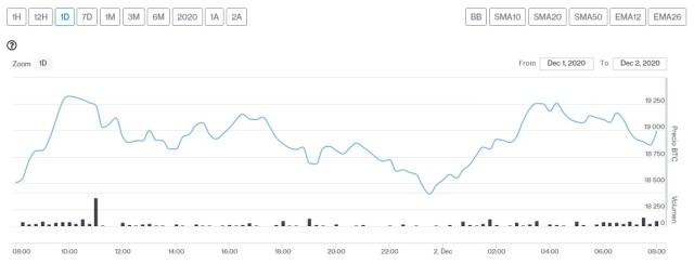 Evolución precio de Bitcoin este 2 de diciembre